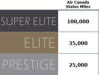 AirCanada Level Meccaniche di gioco e Frequent Flyer Programs