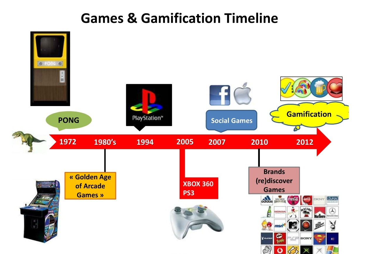 Gamification history [Update] Seminario di Gamification al CNR
