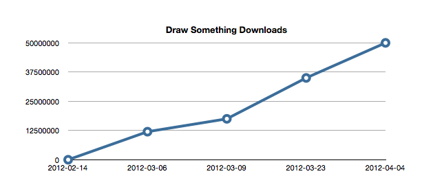 Draw something downloads Draw Something: Design, business ed economics