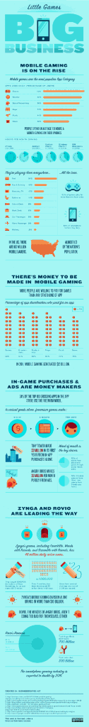 Mobile games Little games big business Infographic 126x1024 Mobile Games Market tra App Store e Google Play