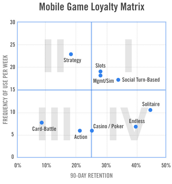 90dayretention mobilegames Dati demografici e retention giocatori iOS/Google Play