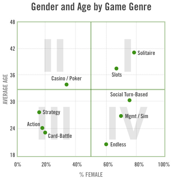 Mobile Games gender age Dati demografici e retention giocatori iOS/Google Play