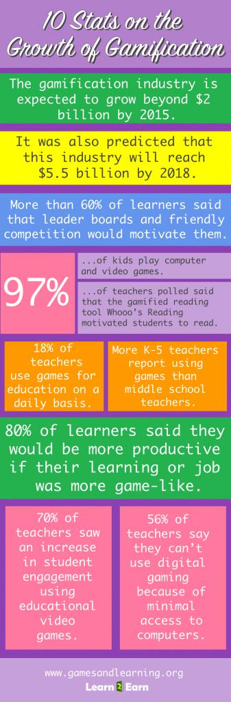 Il gaming è in grado di migliorare la capacità di apprendimento e riutilizzo delle nozioni a scuola