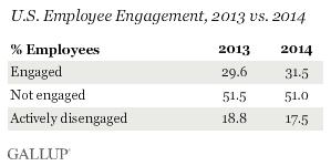 Engagement Lavoratori