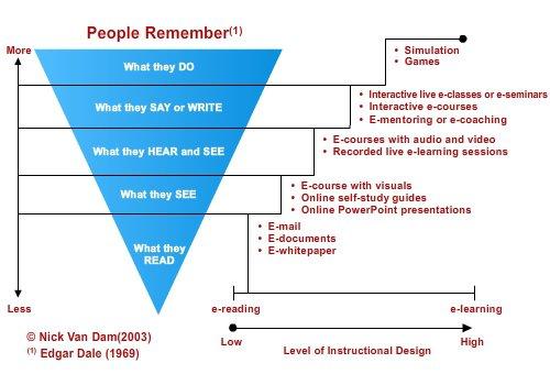 Un diagramma che mostra le tecniche digitali per modellare l'apprendimento. Fonte EiDesign