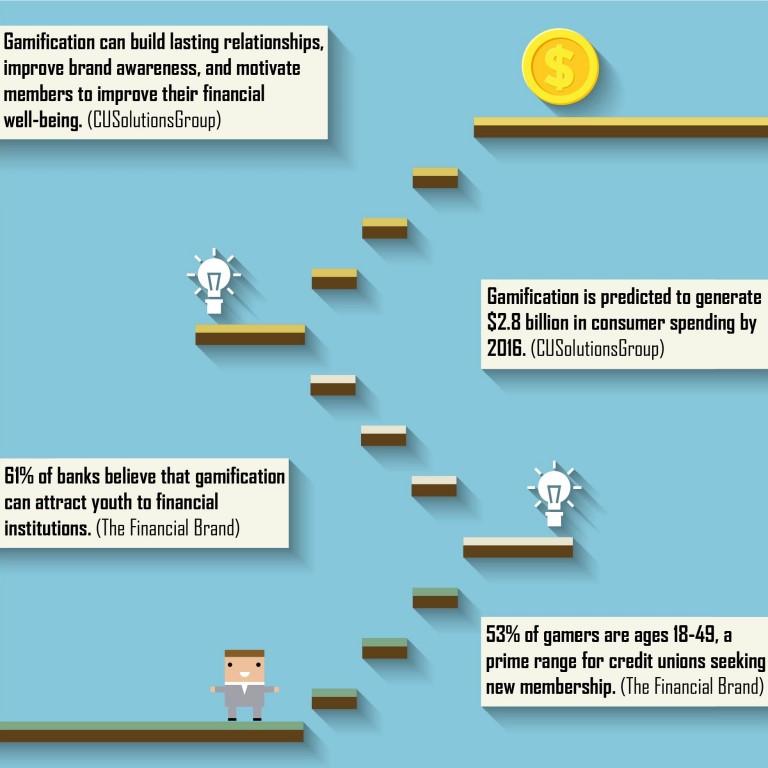 Gamification Banking