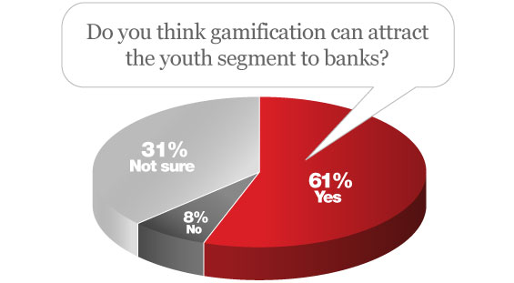 Gen Y Banking Gamification
