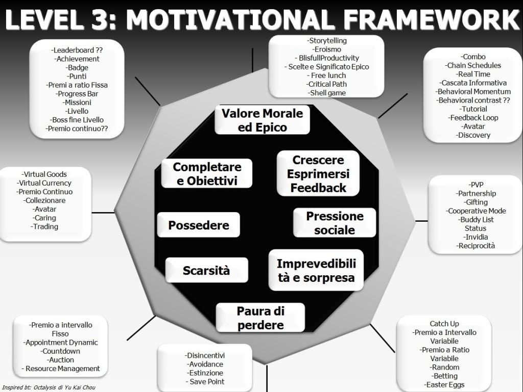 Motivational Design Framework