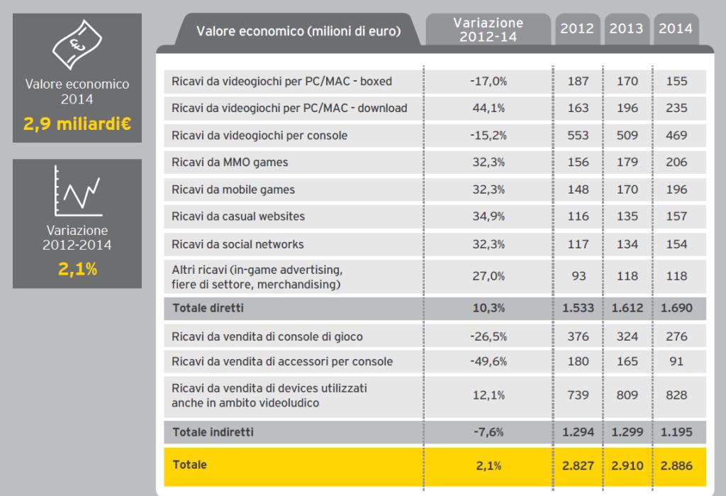 Mercato Italiano videogiochi 2014