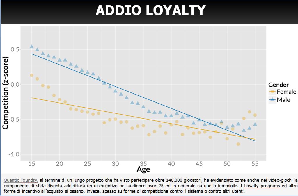 Goodbye Loyalty programs