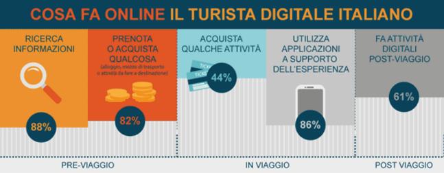 Turismo digitale 2015 Italia