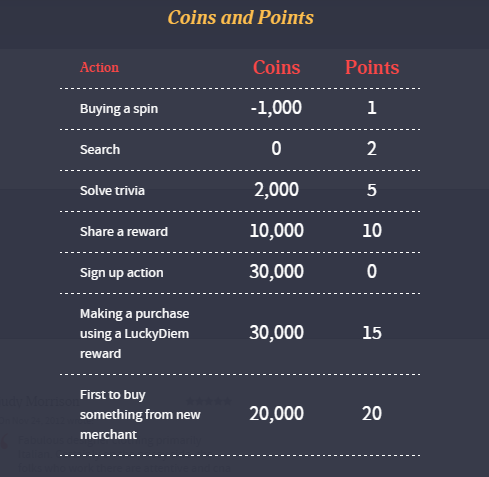 Luckydiem points and coins