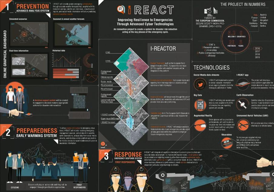 i-react disastri naturali gamification